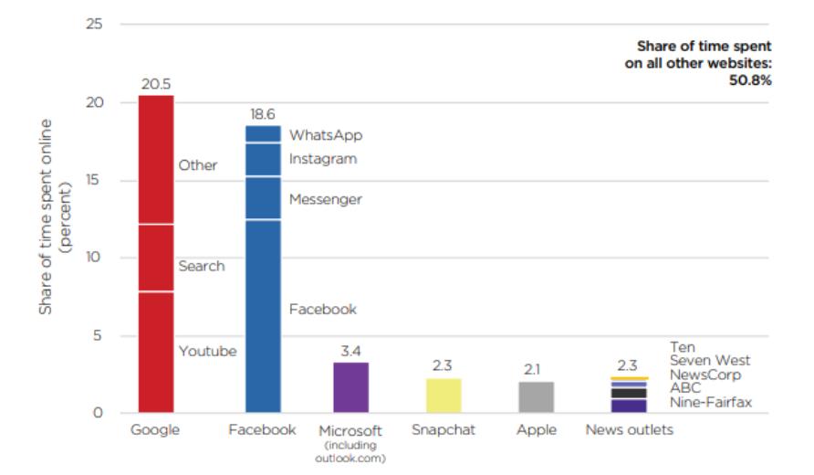 Die Graphik zeigt auf welchen Websites australische Internetnutzer ihre Zeit verbringen.
